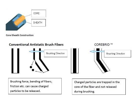 Furutech ASB 2 Ion corebrid small