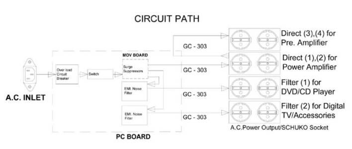 Furutech e TP80ES circuit small