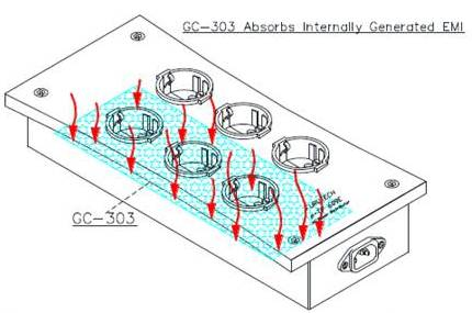 Furutech e TP 609E NCF GC 303 технологии